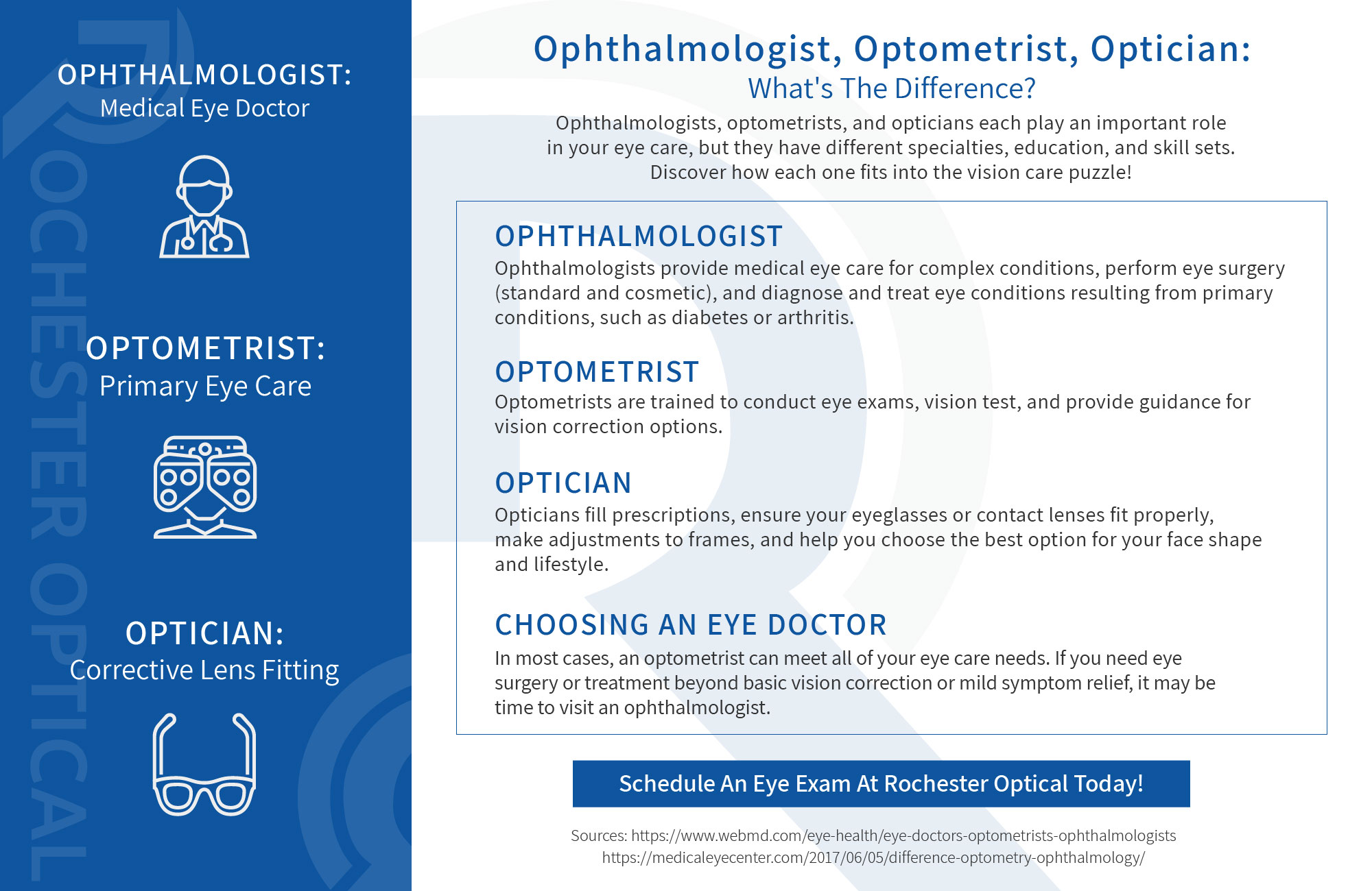 Infographic summarizing the differences between an optometrist, ophthalmologist, and optician